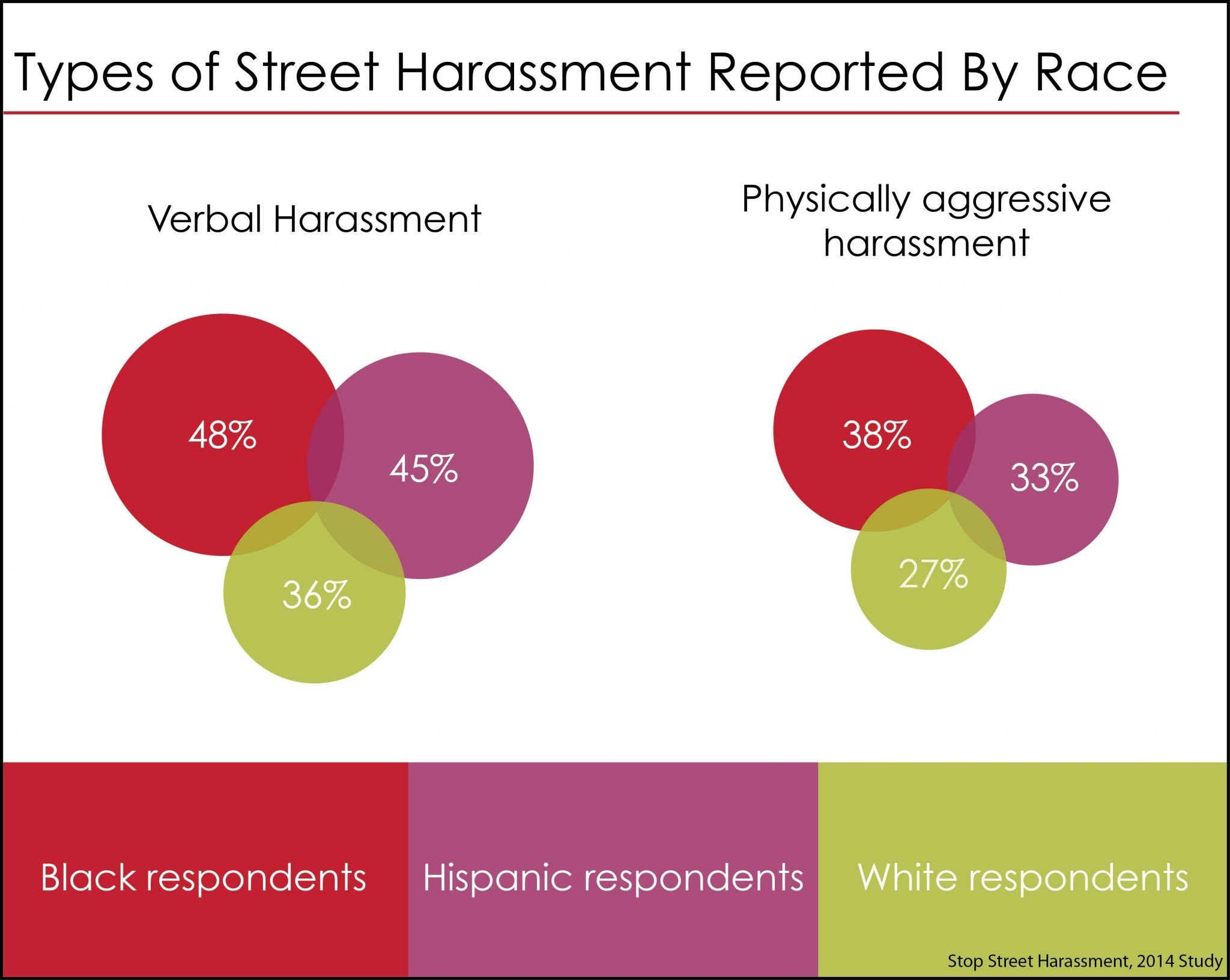 Types of street harrassment