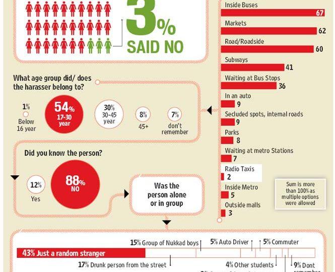 Survey on women safety