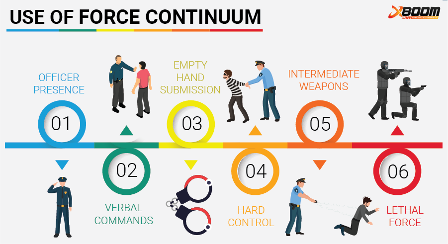 Force Continuum model