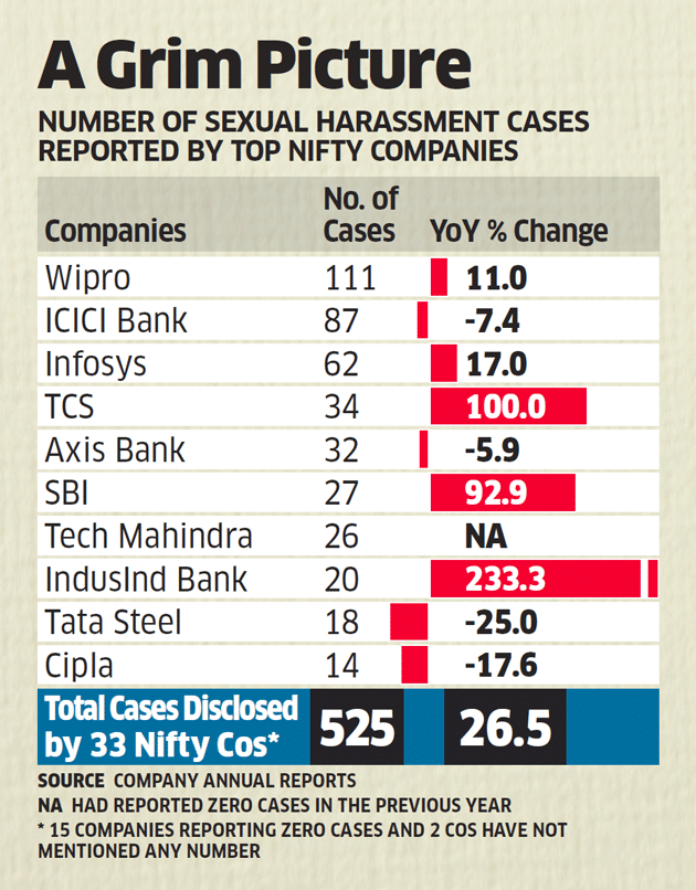 Sexual harassment in Indian companies