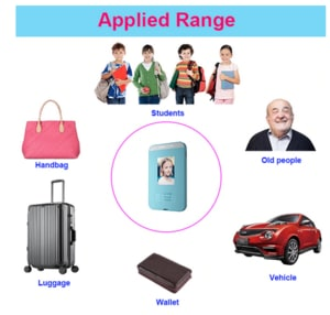 ID card GPS trackers for kids