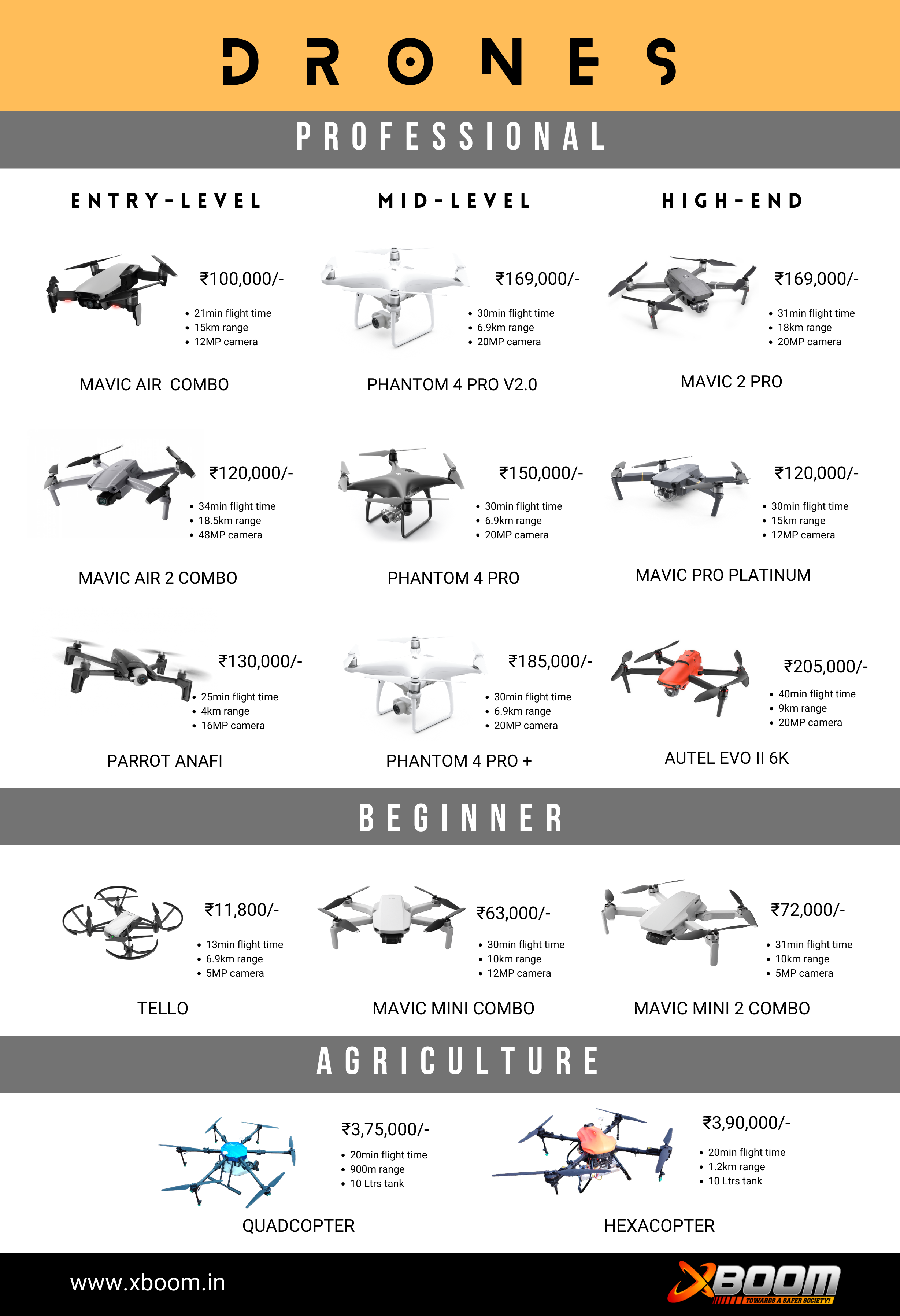 Drone camera Price in India- Infographic