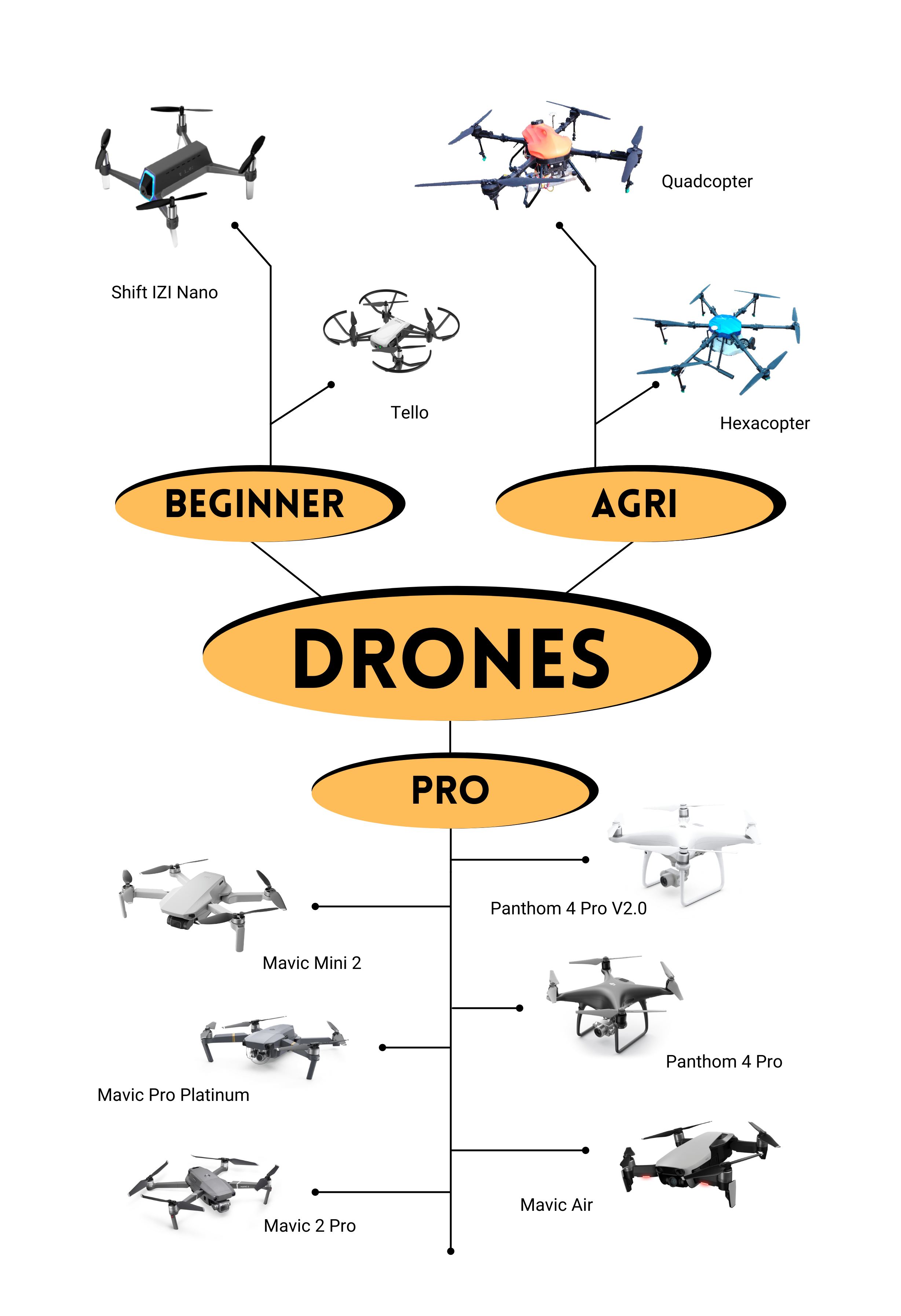 Drone camera Price in India info